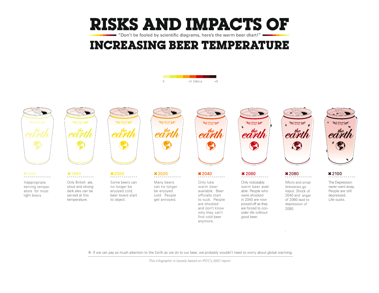 The global warming impact on beer