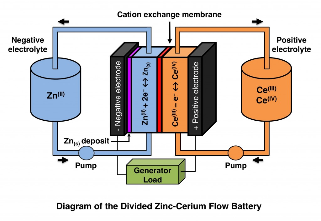 Diagram of a zinc-cerium redox flow battery. Created by Earth-Rare, posted to Wikimedia Commons