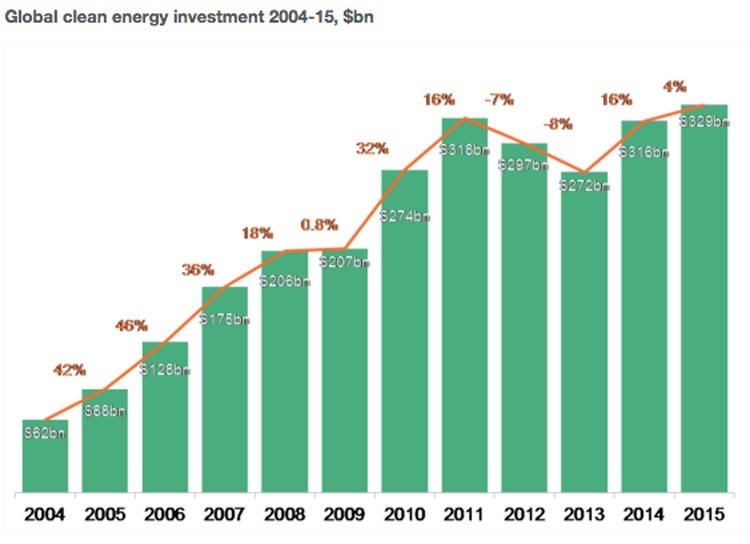 2015 set a record for renewable energy investments. Credit: Bloomberg New Energy Finance
