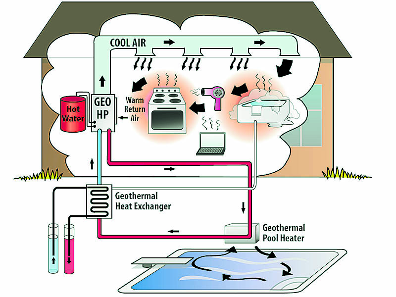 Figure 2: Load Sharing. All image credits: EggGeothermal, All artwork by Sarah Cheney
