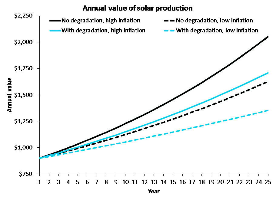 Going Solar Do Your Due Diligence 171 Green Energy Times