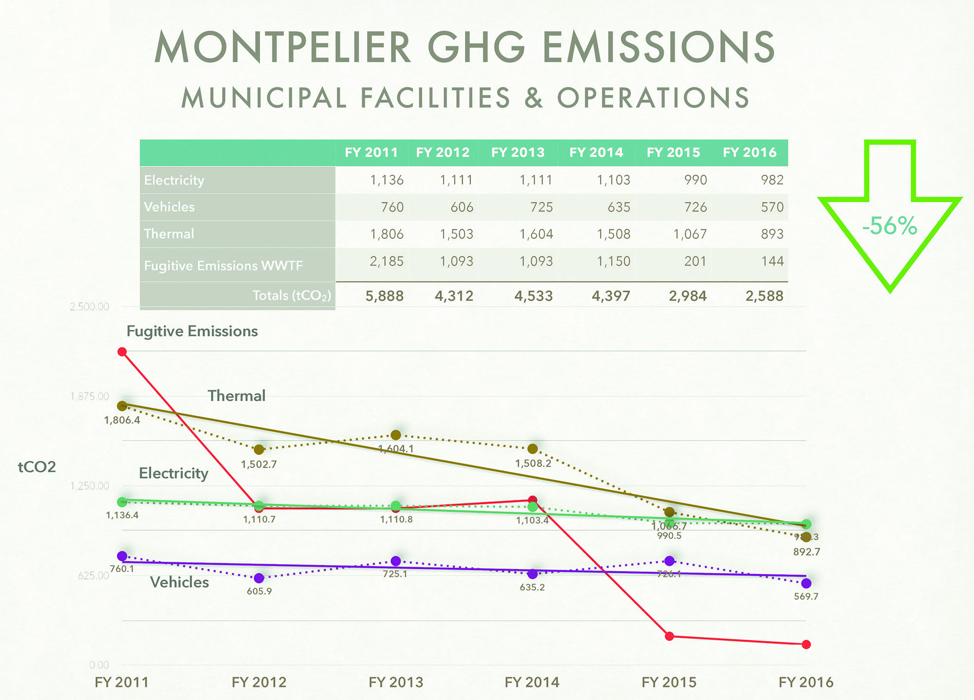 City of Montpelier greenhouse gas emissions from municipal facilities and operations 2011-2016