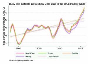 CHART 2: Berkeley's analysis of ocean buoy (green) and satellite data (orange) and NOAA's 2015 adjustment (red) are compared to the Hadley data (purple), which have not been adjusted to account for some sources of cold bias. The Hadley data still underestimates sea surface temperature changes. (Charts : Zeke Hausfather graphics)