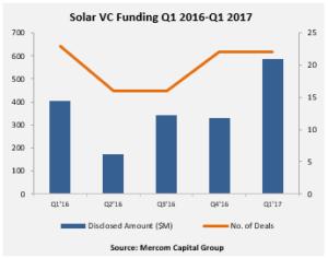 Solar VC Funding Q1 2016 – Q1 2017