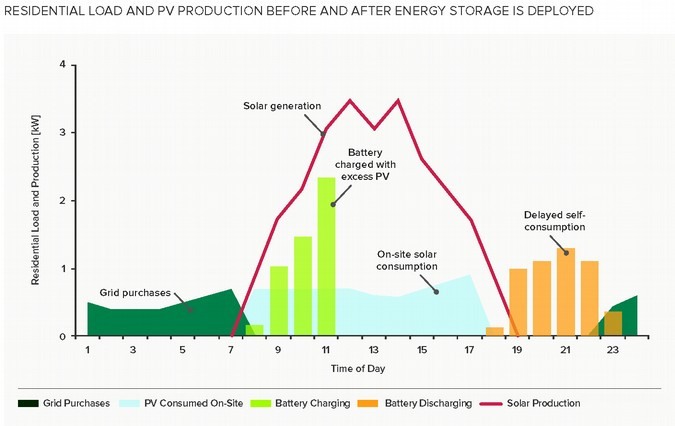 Figure 2. When paired with appropriate software, battery storage can combine multiple services to drastically alter a building's load profile and optimize nanogrid performance [5].