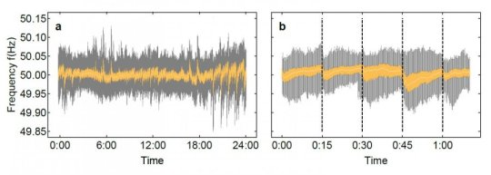 Frequency fluctuations on the European power grid showing regular variation every fifteen minutes due to the market trading system (Credit: Benjamin Schäfer, Max Planck Institute)