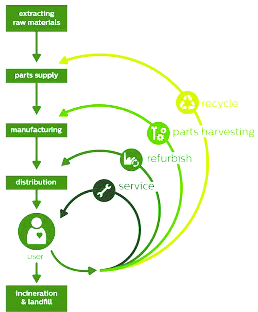 Circular Sustainable Supply Chain Image via https://www.cerasis.com