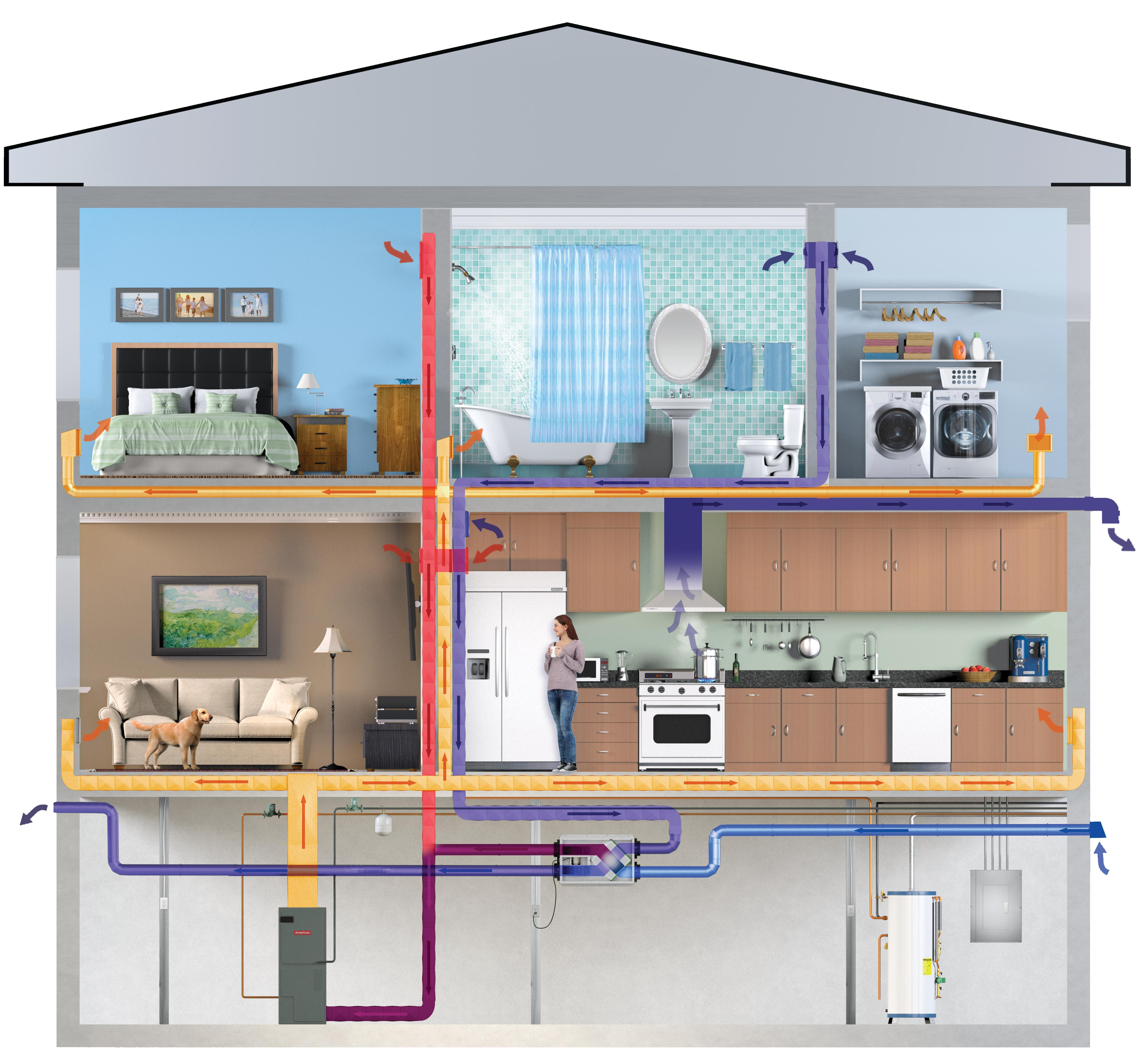The superior choice for the most energy efficient ventilation is an Energy Recovery Ventilator (ERV). ERVs use a balanced approach to exhaust and supply air, achieving good indoor air quality while saving energy. Image: RenewAire.
