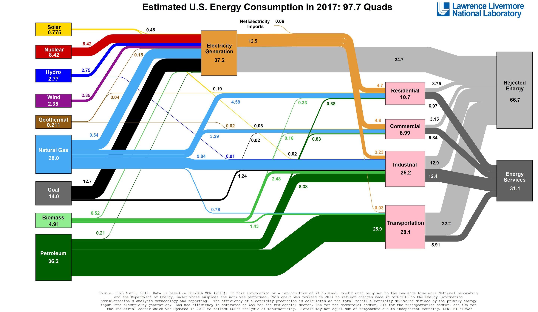 US energy flow in 2017