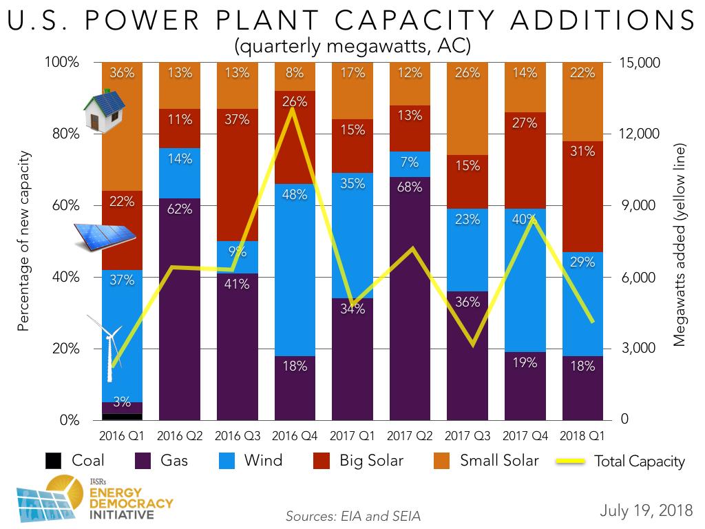 Renewable Energy News >> August 14 Green Energy News Green Energy Times